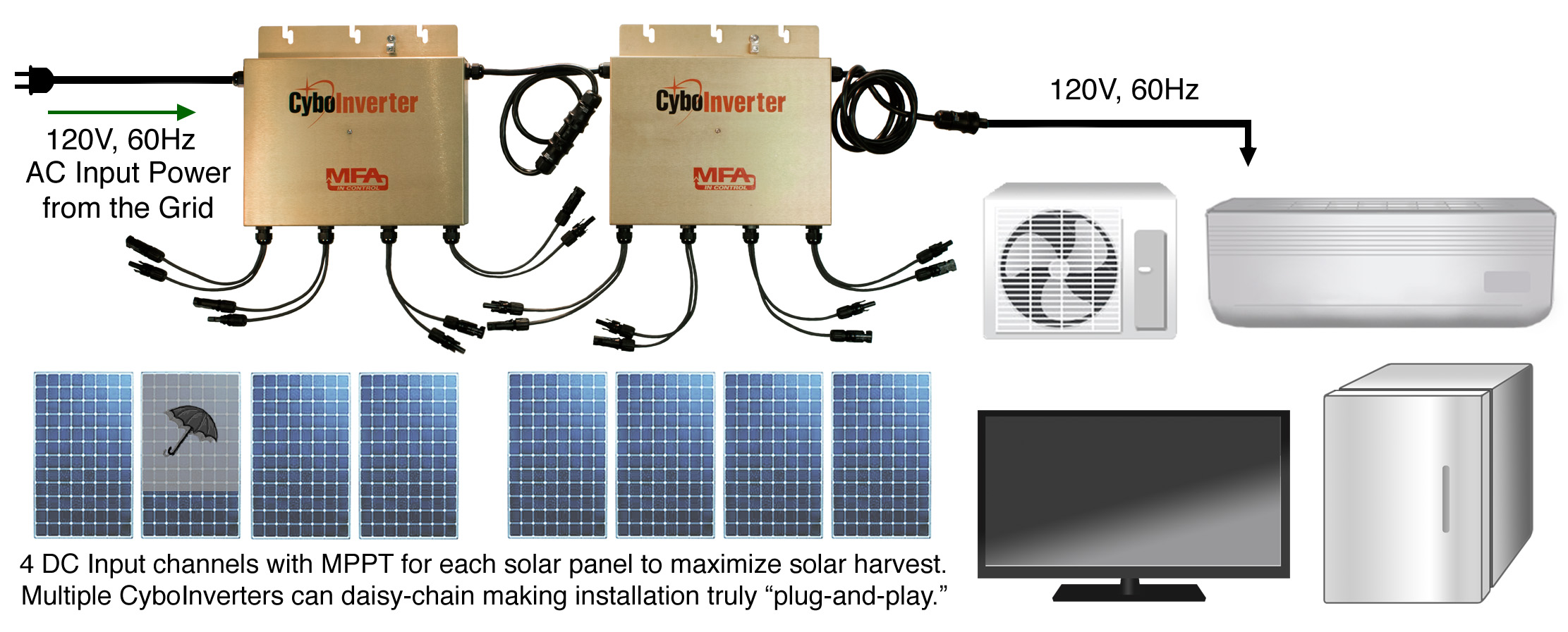 Cyboenergy Panelwiringdiagram Electrical Panel Wiring Diagram In Addition Solar The Above Illustrates An Ac Assisted Off Grid System With Two Cyboinverters Where A Master Unit Is Daisy Chained