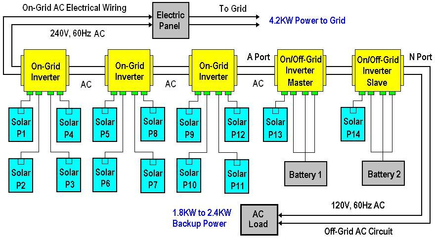 GridFlexibleSys A N Twin Pack 5U2 cyboenergy off grid solar power system wiring diagram at fashall.co