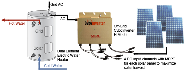 cyboenergy as shown on the diagram above the cyboinverter h model can connect to 4 solar panels and generate up to 1150w ac power each cyboinverter s input channel