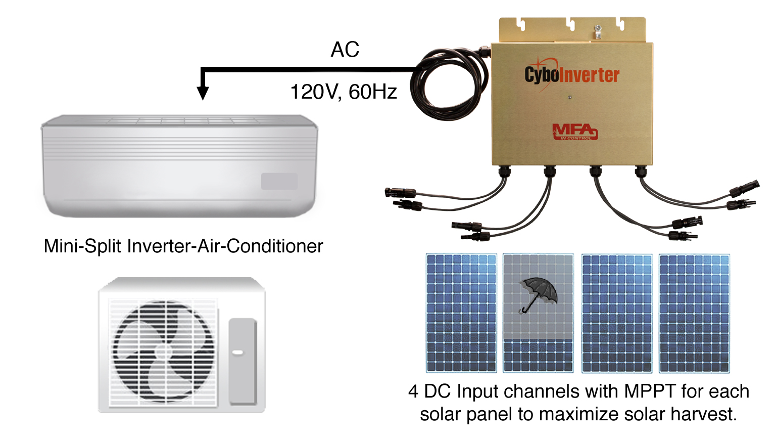 CyboEnergy Ac Inverter on boost converter, programmable logic controller, buck converter, uninterruptible power supply, grid-tie inverter, switched-mode power supply, variable-frequency drive, voltage converter, induction motor, solar inverter, circuit breaker, synchronous motor, dc motor, electric motor, air conditioning,