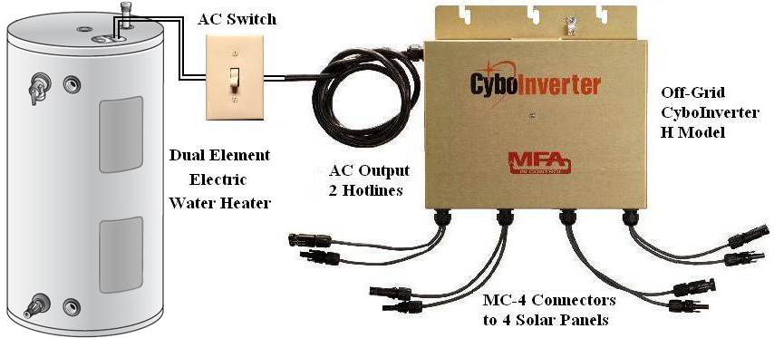CyboInverter Is A Patented Solar Power Mini Inverter Possessing The Key  Merits Of Both Central Inverters And Microinverters. The CyboInverter H  Model Can ...