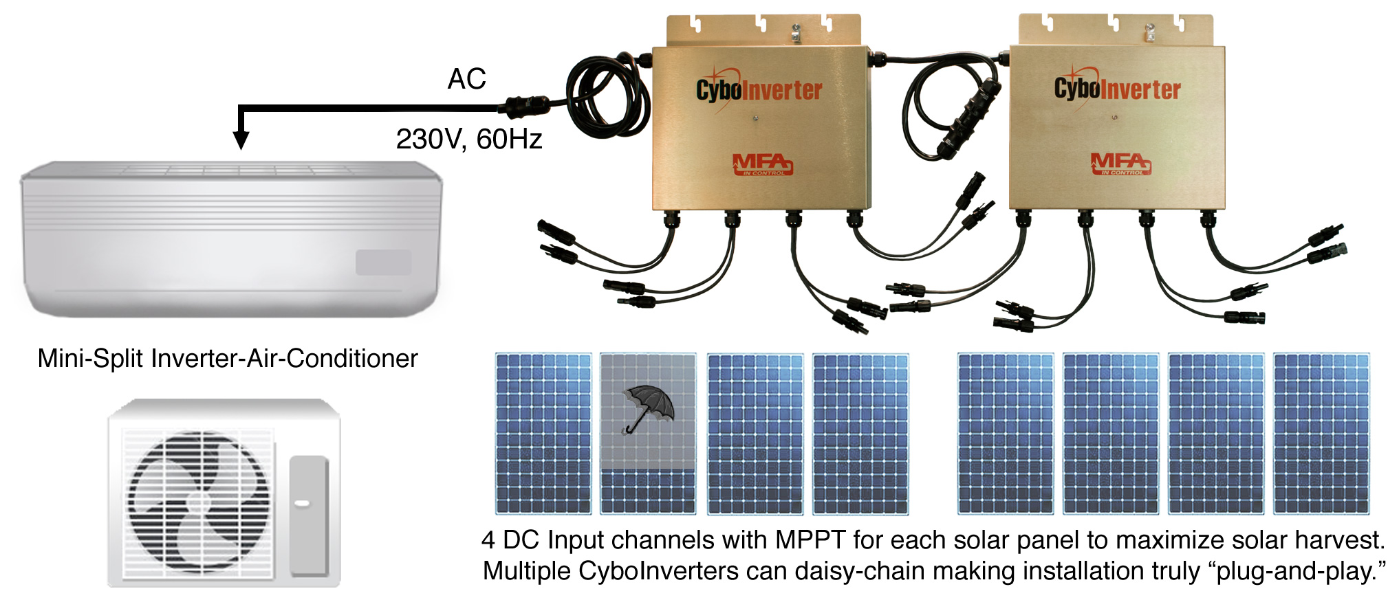 Cyboenergy Small Solar System Wiring Diagram This Battery Less Air Conditioning Is Unique Cost Effective And Can Work In High Temperature Humidity Areas
