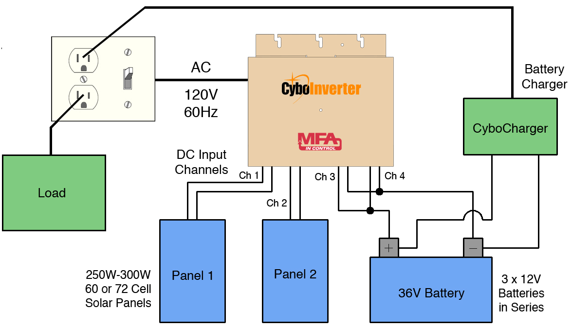 Cyboenergy Solar Cell Parallel Circuits When There Is Sufficient Sunlight Cyboinverter Will Pull Power From The Panels And Leave Batteries Idle Extending Battery Life